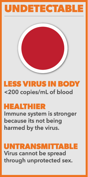 u=u, undetectable, viral loads, hiv